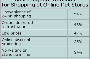 5 Reasons Why Dog.com Is The Best Website For Ordering Dog Supplies Online